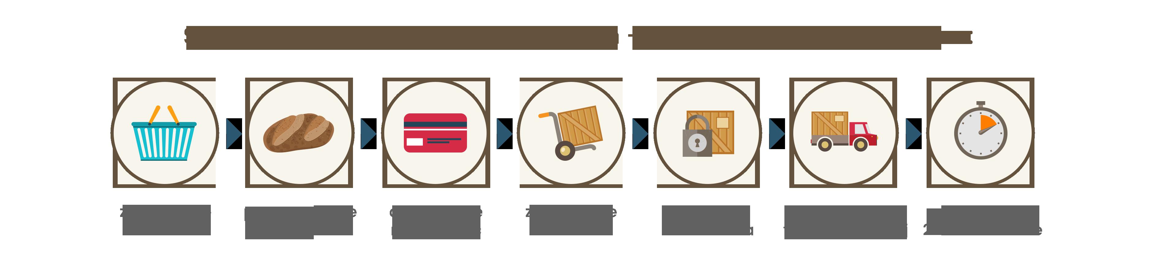 schemat dostawy pieczywa