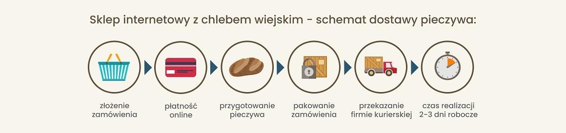schemat dostawy pieczywa piekarnia anmar